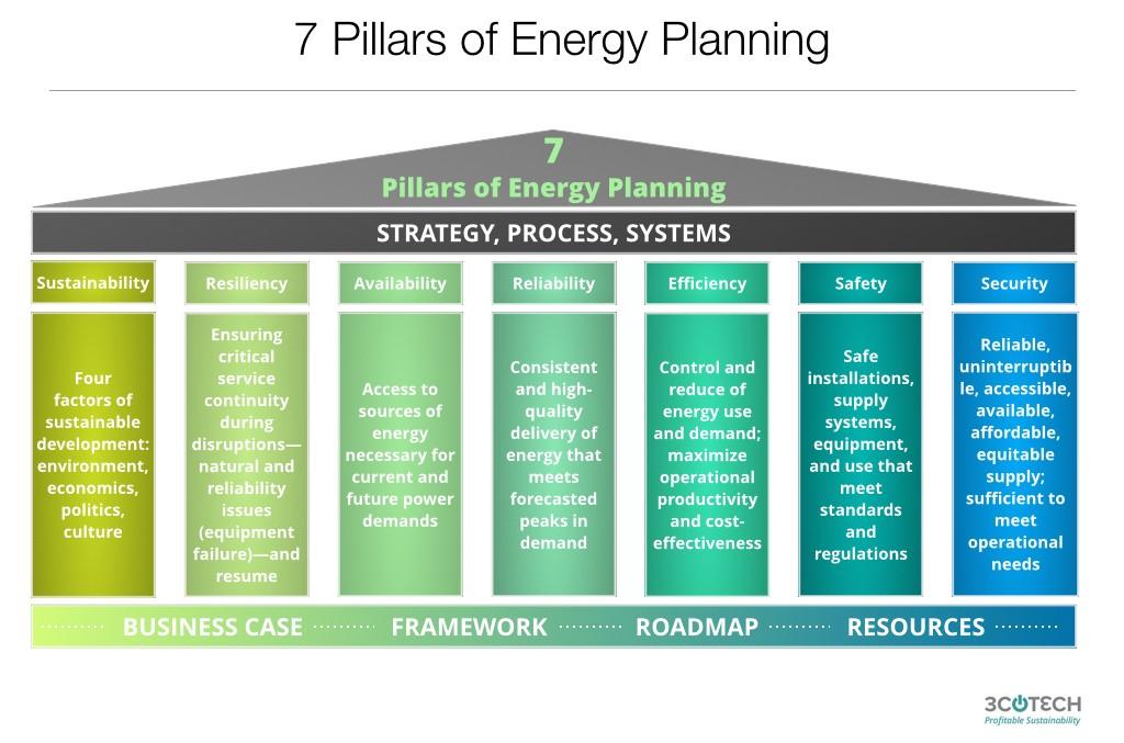 3cotech Profitable Sustainability Energy Management
