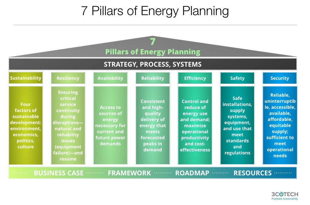 7 Pillars of Energy Planning